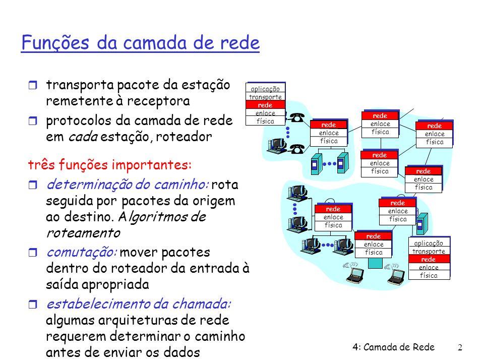 4: Camada de Rede2 Funções da camada de rede transporta pacote da estação remetente à receptora protocolos da camada de rede em cada estação, roteador
