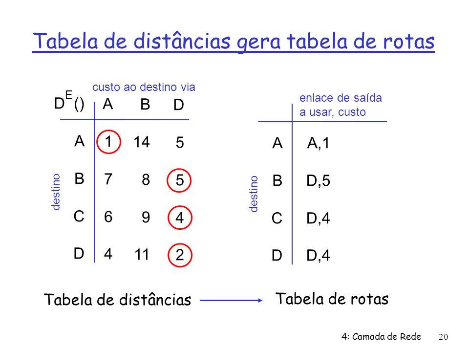 4: Camada de Rede20 Tabela de distâncias gera tabela de rotas D () A B C D A1764A1764 B 14 8 9 11 D5542D5542 E custo ao destino via destino ABCD ABCD A,1 D,5 D,4 enlace de saída a usar, custo destino Tabela de distâncias Tabela de rotas
