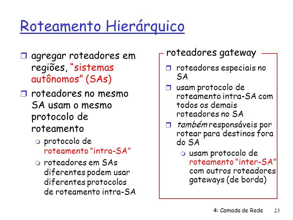 4: Camada de Rede23 roteadores gateway Roteamento Hierárquico agregar roteadores em regiões, sistemas autônomos (SAs) roteadores no mesmo SA usam o me