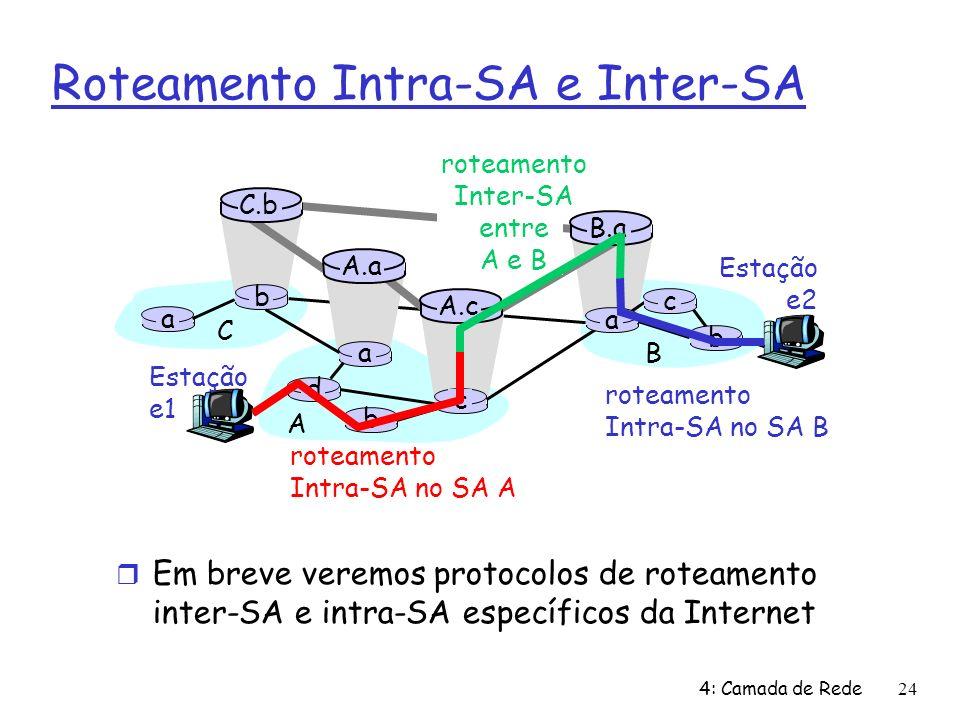 4: Camada de Rede24 Roteamento Intra-SA e Inter-SA Estação e2 a b b a a C A B d c A.a A.c C.b B.a c b Estação e1 roteamento Intra-SA no SA A roteamento Inter-SA entre A e B roteamento Intra-SA no SA B Em breve veremos protocolos de roteamento inter-SA e intra-SA específicos da Internet