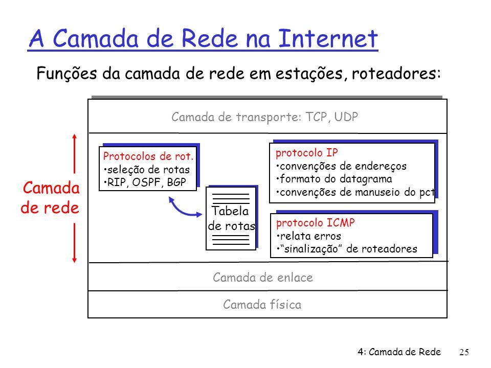 4: Camada de Rede25 A Camada de Rede na Internet Tabela de rotas Funções da camada de rede em estações, roteadores: Protocolos de rot. seleção de rota
