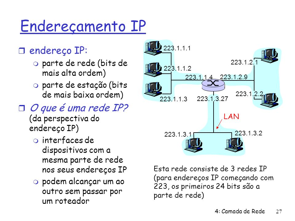 4: Camada de Rede27 Endereçamento IP endereço IP: parte de rede (bits de mais alta ordem) parte de estação (bits de mais baixa ordem) O que é uma rede