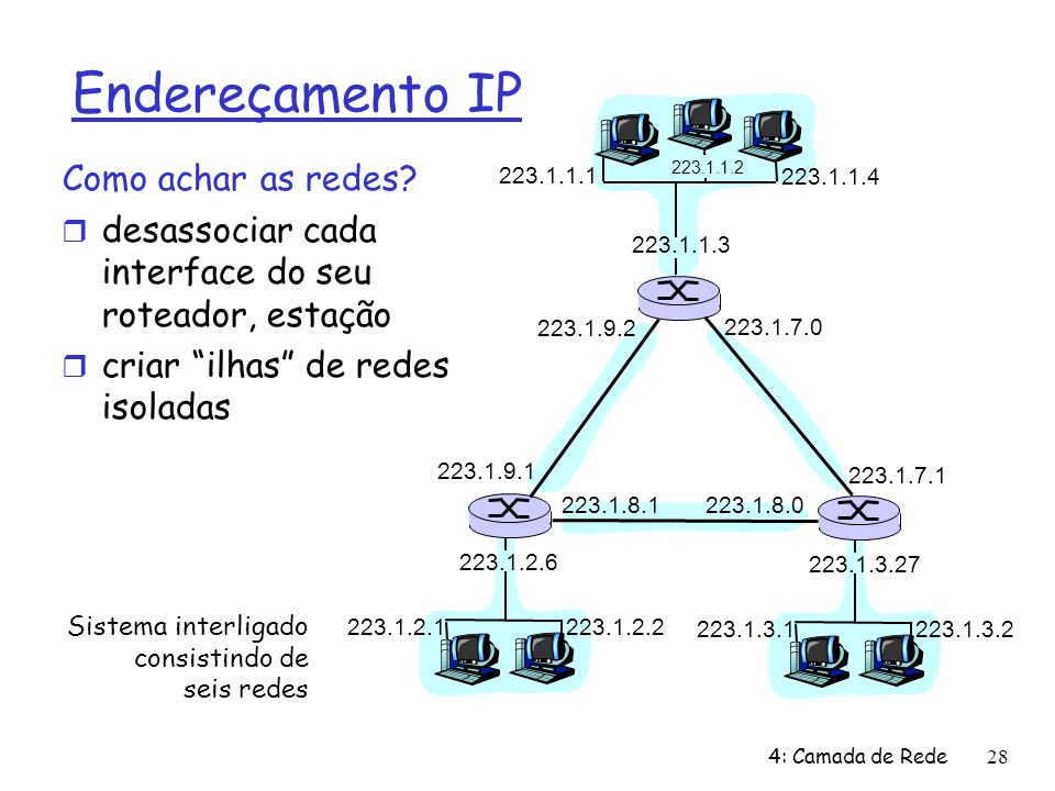 4: Camada de Rede28 Endereçamento IP Como achar as redes? desassociar cada interface do seu roteador, estação criar ilhas de redes isoladas 223.1.1.1