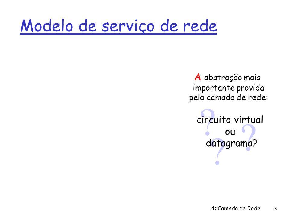 4: Camada de Rede3 Modelo de serviço de rede ? ? ? circuito virtual ou datagrama? A abstração mais importante provida pela camada de rede: