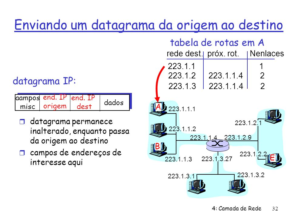 4: Camada de Rede32 Enviando um datagrama da origem ao destino datagrama IP: 223.1.1.1 223.1.1.2 223.1.1.3 223.1.1.4 223.1.2.9 223.1.2.2 223.1.2.1 223.1.3.2 223.1.3.1 223.1.3.27 A B E aampos misc end.