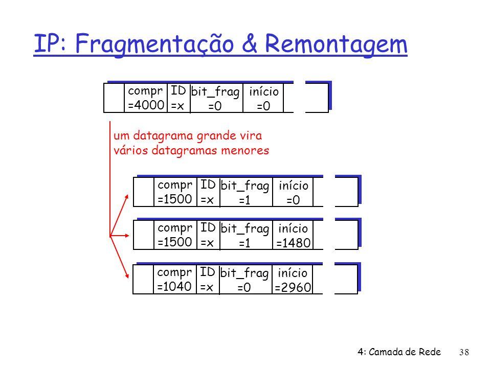 4: Camada de Rede38 IP: Fragmentação & Remontagem ID =x início =0 bit_frag =0 compr =4000 ID =x início =0 bit_frag =1 compr =1500 ID =x início =1480 bit_frag =1 compr =1500 ID =x início =2960 bit_frag =0 compr =1040 um datagrama grande vira vários datagramas menores