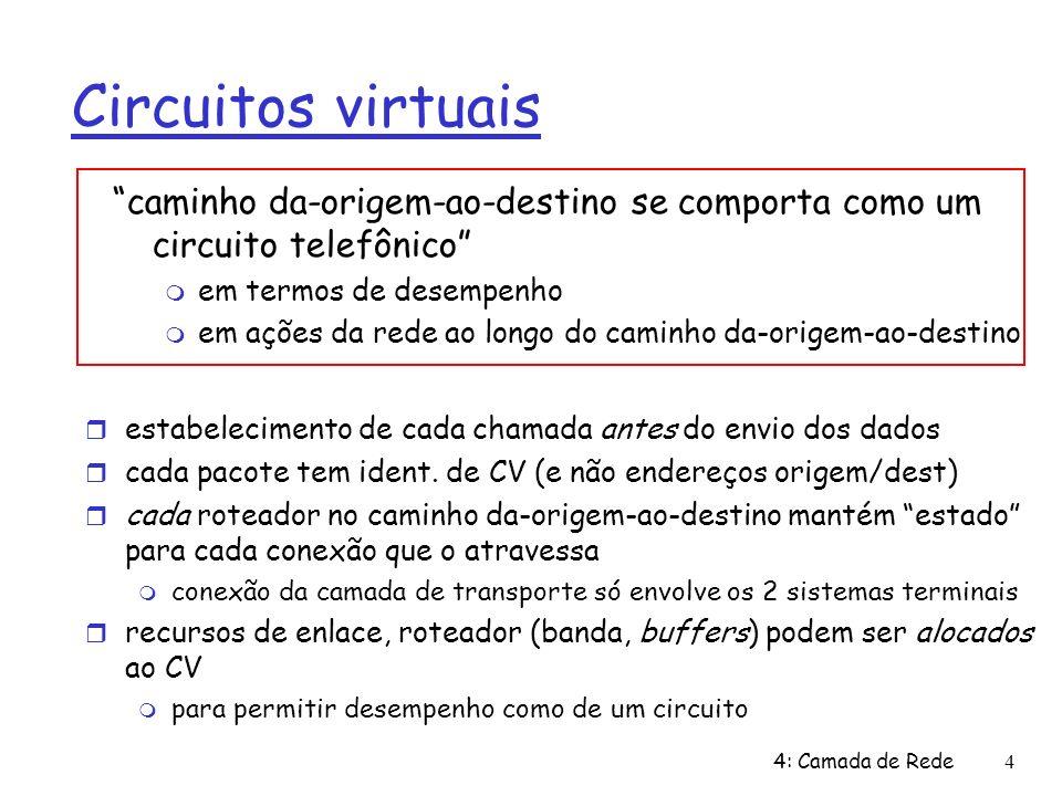 4: Camada de Rede4 Circuitos virtuais estabelecimento de cada chamada antes do envio dos dados cada pacote tem ident. de CV (e não endereços origem/de