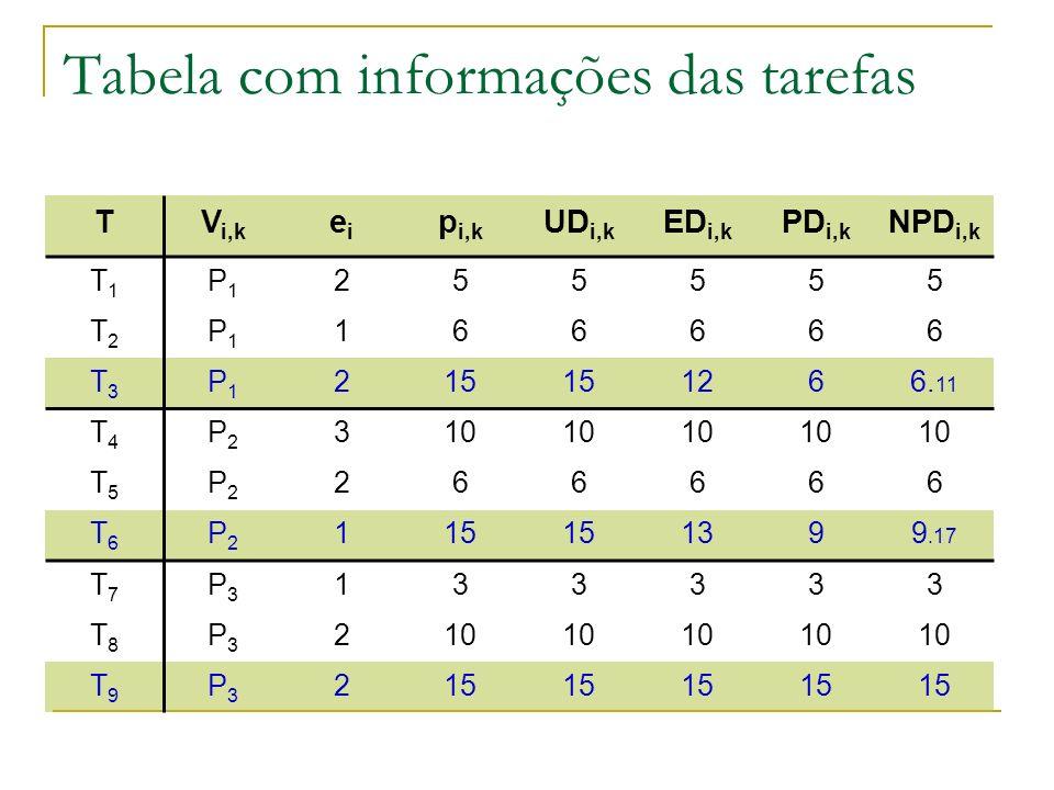 Tabela com informações das tarefas TV i,k eiei p i,k UD i,k ED i,k PD i,k NPD i,k T1T1 P1P1 255555 T2T2 P1P1 166666 T3T3 P1P1 215 1266. 11 T4T4 P2P2 3