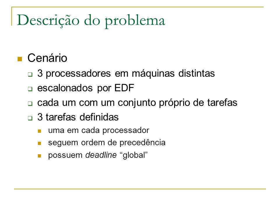 Descrição do problema Objetivos simular cenário no Cheddar diferentes métodos de cálculo de deadlines individuais Ultimate Deadline (UD) Algorithm Effective Deadline (ED) Algorithm Proportional Deadline (PD) Algorithm Normalized Proportional Deadline (NPD) Algorithm com / sem atraso
