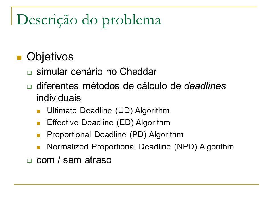 Modelagem no Cheddar Cada processador com 3 tarefas tarefas periódicas com fase, jitter e tempo de bloqueio igual a zero Processador 1 (U 1 = 0,70): T 1 (5, 2), T 2 (6, 1) e T 3 (15, 2, 12) Processador 2 (U 2 = 0,70): T 4 (10, 3), T 5 (6, 2) e T 6 (15, 1, 13) Processador 3 (U 3 = 0,67): T 7 (3, 1), T 8 (10, 2) e T 9 (15, 2)