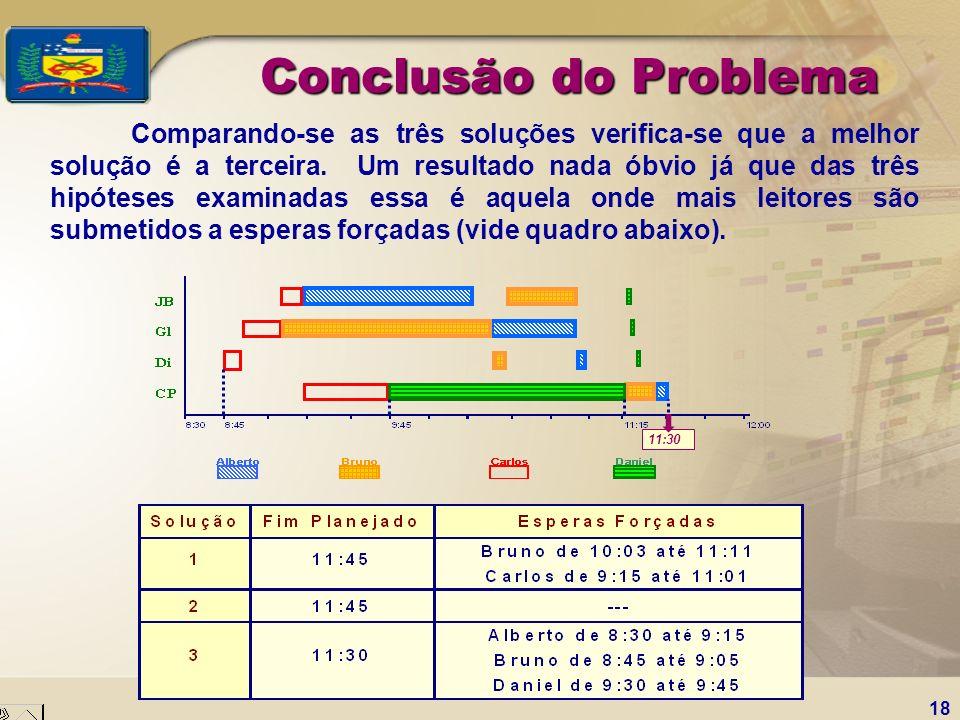 18 Conclusão do Problema Comparando-se as três soluções verifica-se que a melhor solução é a terceira. Um resultado nada óbvio já que das três hipótes