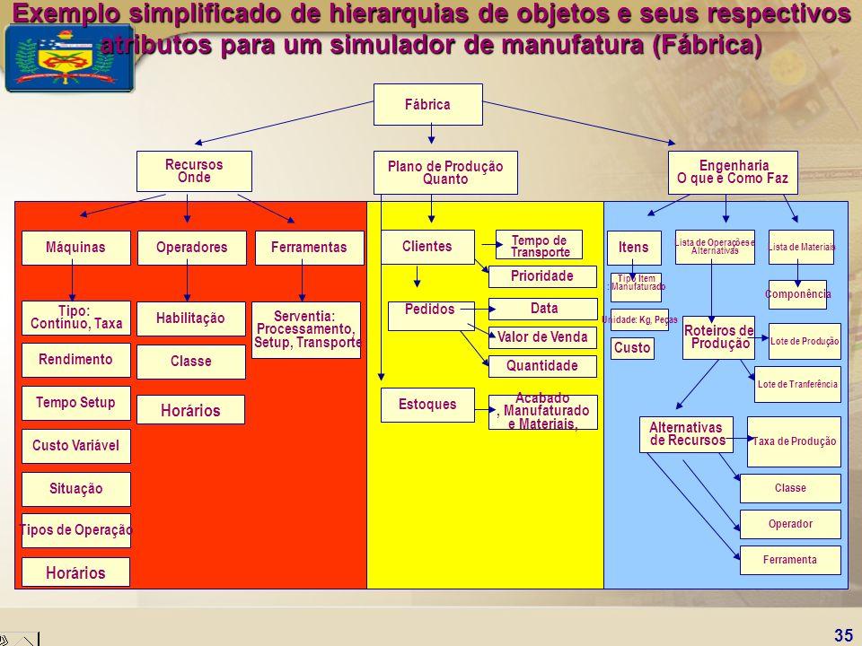 35 Horários Tipos de Operação Situação Custo Variável Tempo Setup Rendimento Classe Estoques Tipo: Contínuo, Taxa Habilitação Serventia: Processamento