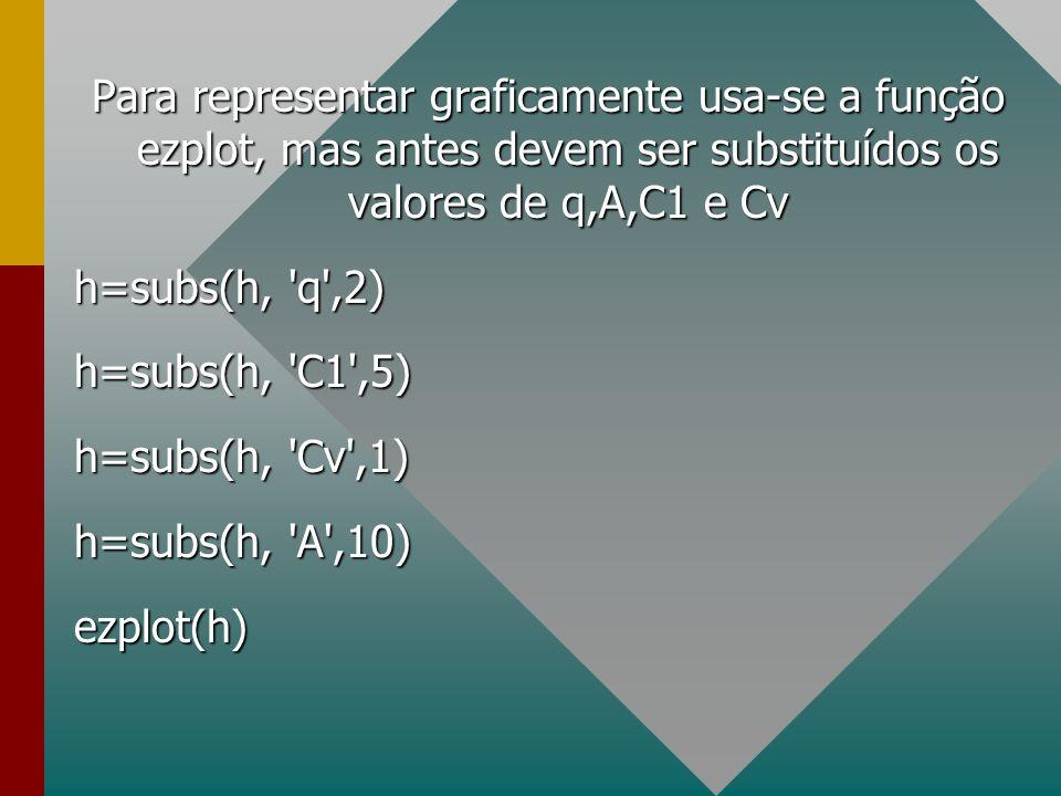 Para representar graficamente usa-se a função ezplot, mas antes devem ser substituídos os valores de q,A,C1 e Cv h=subs(h, 'q',2) h=subs(h, 'q',2) h=s