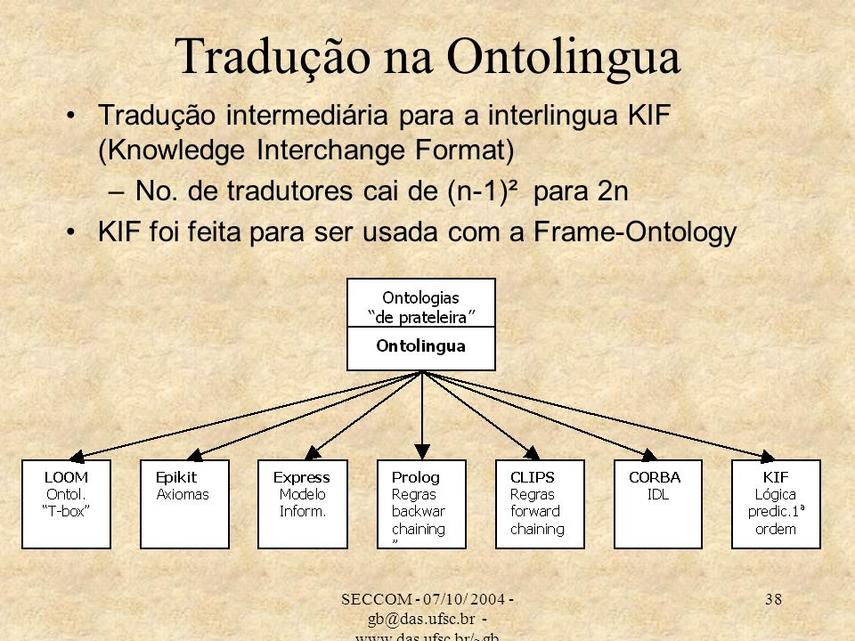 SECCOM - 07/10/ 2004 - gb@das.ufsc.br - www.das.ufsc.br/~gb 38 Tradução na Ontolingua Tradução intermediária para a interlingua KIF (Knowledge Interchange Format) –No.