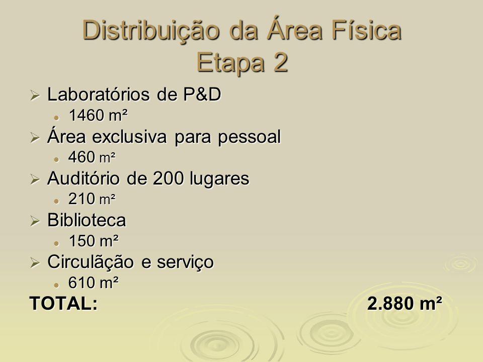 Distribuição da Área Física Etapa 2 Laboratórios de P&D Laboratórios de P&D 1460 m² 1460 m² Área exclusiva para pessoal Área exclusiva para pessoal 46