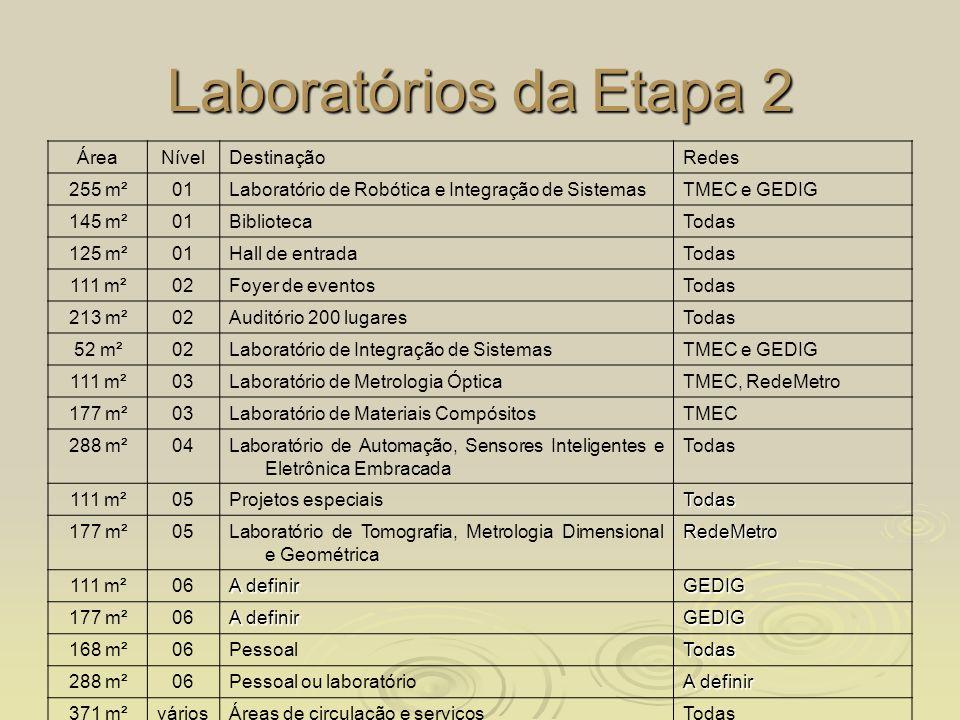 Laboratórios da Etapa 2 ÁreaNívelDestinaçãoRedes 255 m²01Laboratório de Robótica e Integração de SistemasTMEC e GEDIG 145 m²01BibliotecaTodas 125 m²01