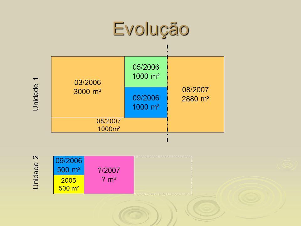 Evolução 10/2005 1000 m² 03/2006 3000 m² 05/2006 1000 m² 09/2006 1000 m² 03/2007 2000 m² 09/2006 500 m² 08/2007 1000m² 08/2007 2880 m² ?/2007 ? m² 200