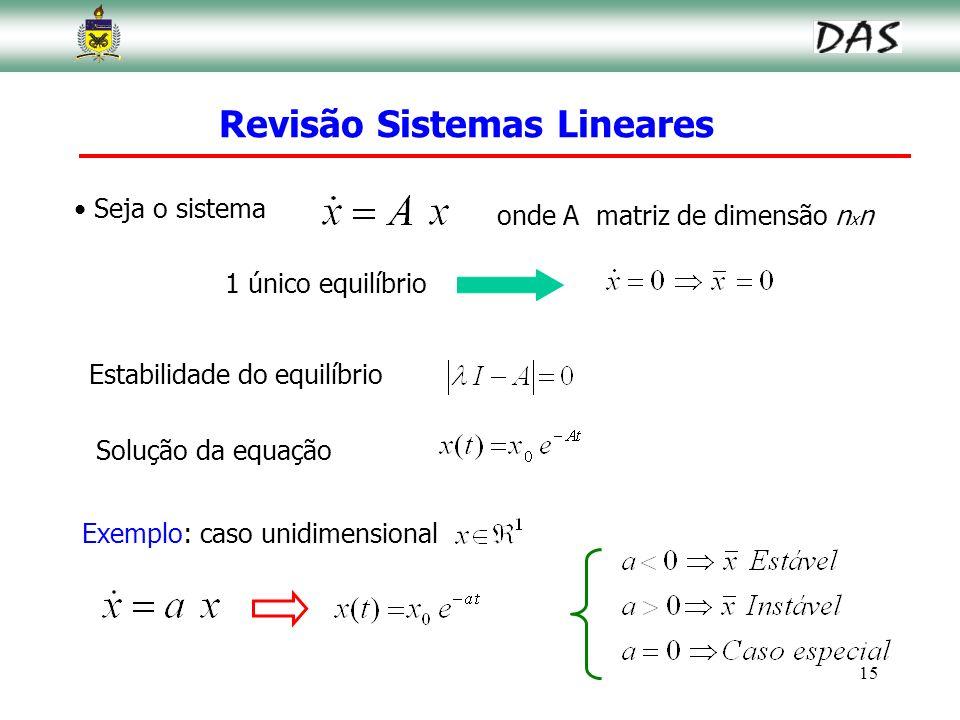 15 Seja o sistema Revisão Sistemas Lineares 1 único equilíbrio Estabilidade do equilíbrio Solução da equação Exemplo: caso unidimensional onde A matri