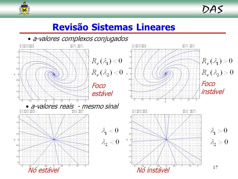 17 Revisão Sistemas Lineares a-valores complexos conjugados a-valores reais - mesmo sinal Nó estávelNó instável Foco estável Foco instável