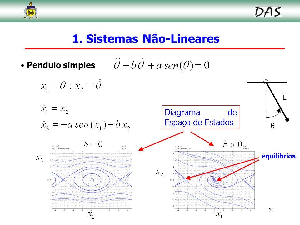 21 Pendulo simples 1. Sistemas Não-Lineares θ L Diagrama de Espaço de Estados equilíbrios