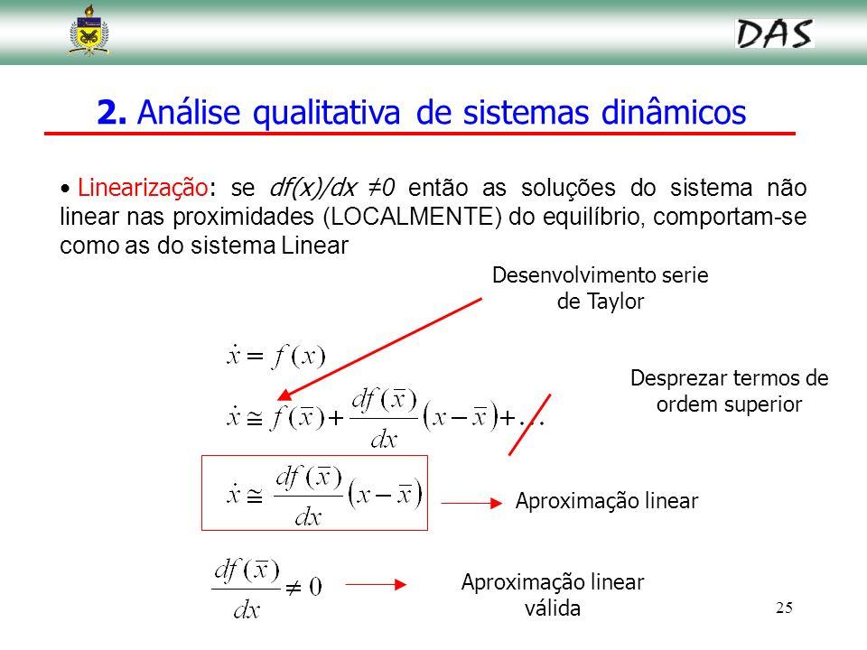 25 Linearização: se df(x)/dx 0 então as soluções do sistema não linear nas proximidades (LOCALMENTE) do equilíbrio, comportam-se como as do sistema Li