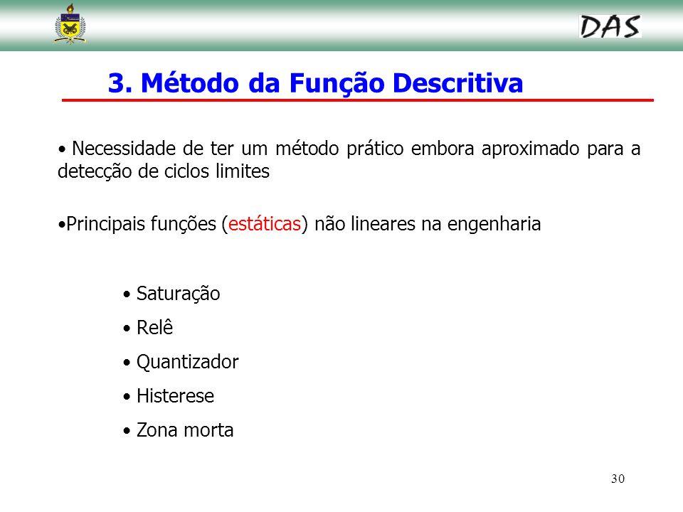 30 Principais funções (estáticas) não lineares na engenharia Saturação Relê Quantizador Histerese Zona morta 3. Método da Função Descritiva Necessidad