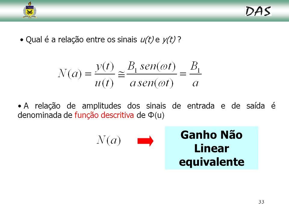 33 Qual é a relação entre os sinais u(t) e y(t) ? A relação de amplitudes dos sinais de entrada e de saída é denominada de função descritiva de Φ(u) G