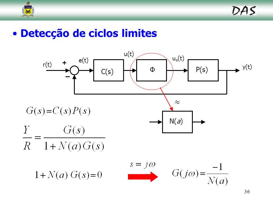36 Detecção de ciclos limites y(t) r(t) e(t) u a (t) + P(s) N(a) Φ u(t) C(s)