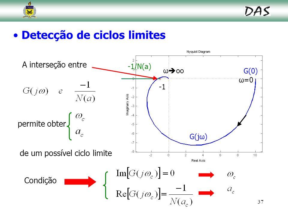 37 Detecção de ciclos limites A interseção entre permite obter de um possível ciclo limite G(jω) -1/N(a) G(0) ω=0 ω oo Condição