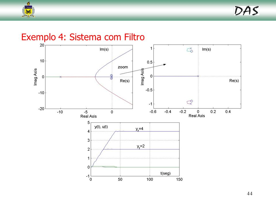 44 Exemplo 4: Sistema com Filtro