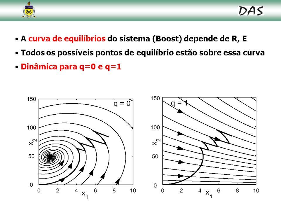 55 A curva de equilíbrios do sistema (Boost) depende de R, E Todos os possíveis pontos de equilíbrio estão sobre essa curva Dinâmica para q=0 e q=1