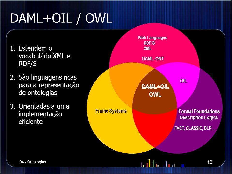 DAML+OIL / OWL Web Languages RDF/S XML DAML-ONT Formal Foundations Description Logics FACT, CLASSIC, DLP, … Frame Systems DAML+OIL OWL OIL 1.Estendem