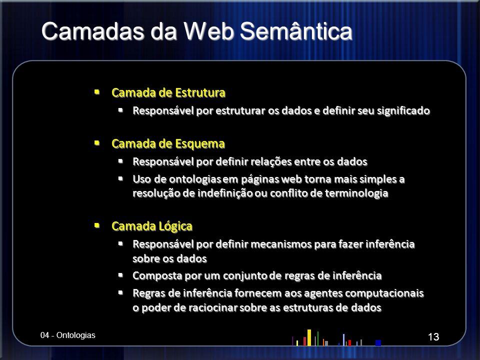 Camadas da Web Semântica Camada de Estrutura Camada de Estrutura Responsável por estruturar os dados e definir seu significado Responsável por estrutu