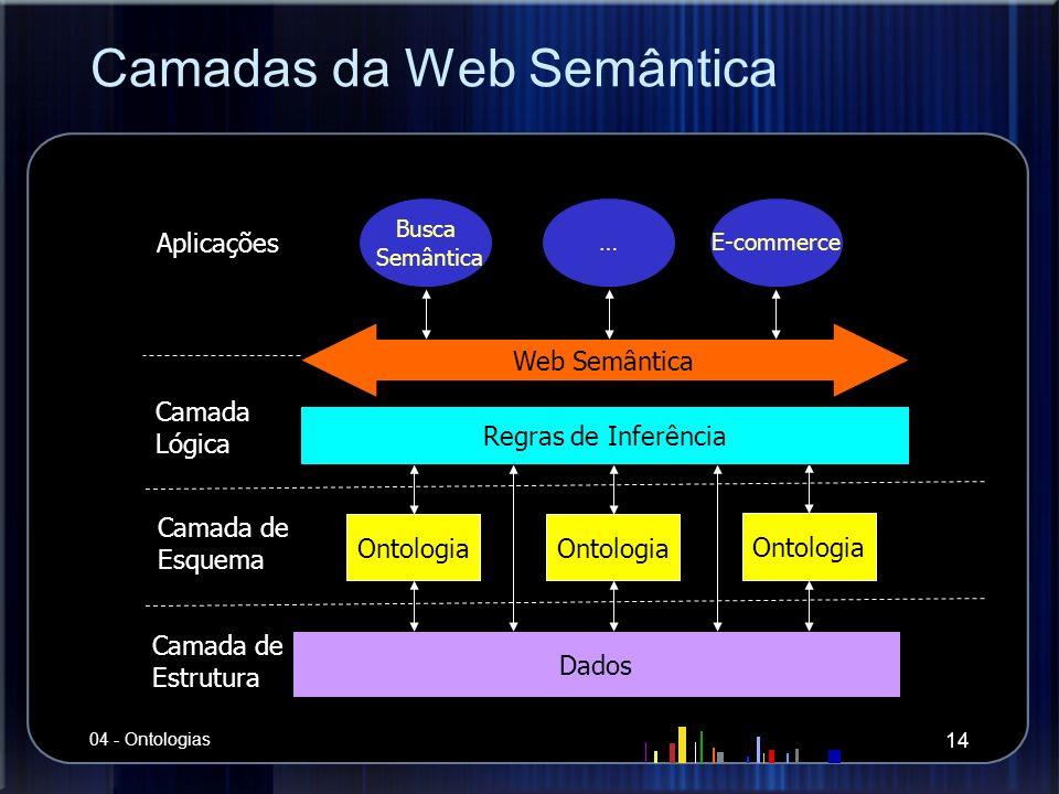 Camadas da Web Semântica Dados Web Semântica Busca Semântica Ontologia Camada de Estrutura Camada de Esquema Regras de Inferência Camada Lógica …E-com