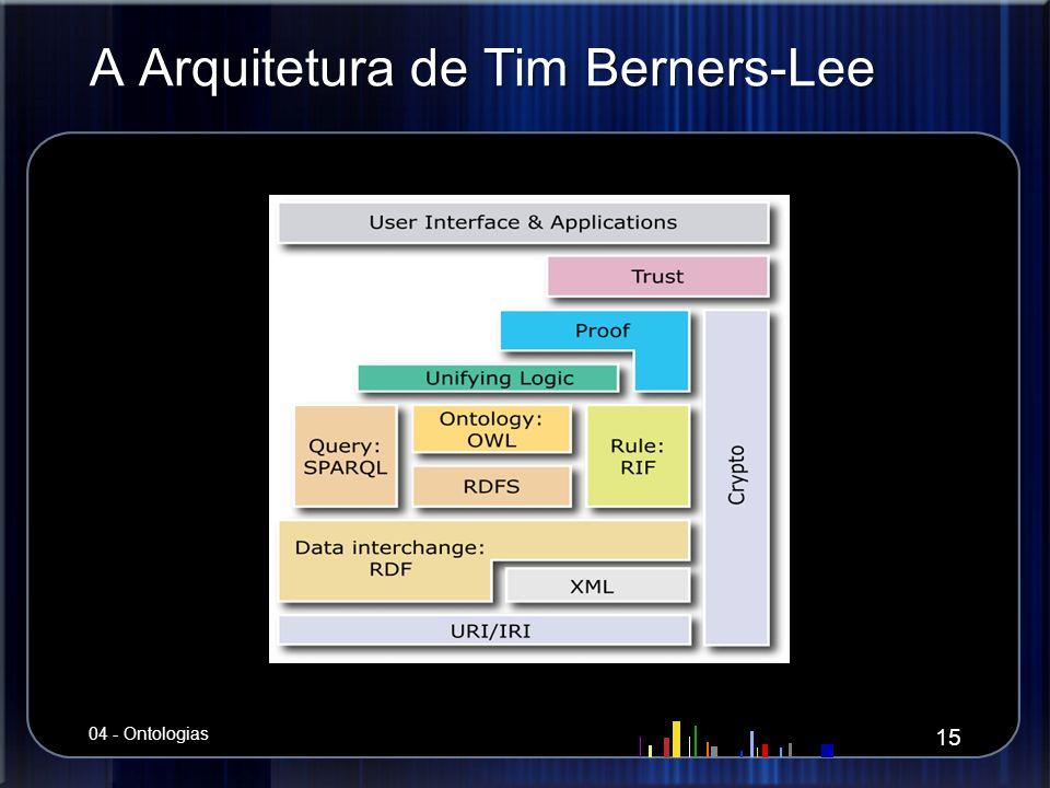 A Arquitetura de Tim Berners-Lee 15 04 - Ontologias