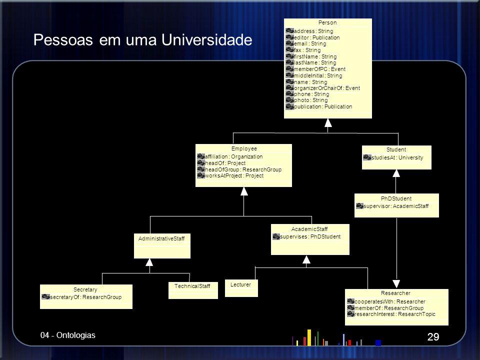 Pessoas em uma Universidade 29 04 - Ontologias