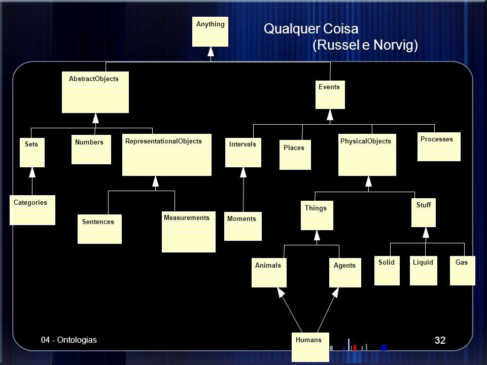 Qualquer Coisa (Russel e Norvig) 32 04 - Ontologias