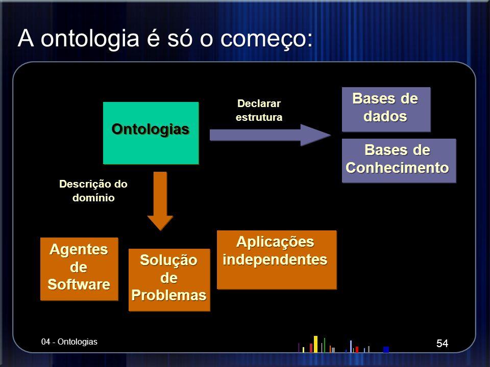 A ontologia é só o começo: Ontologias Agentes de Software Solução de Problemas Aplicações independentes Bases de dados Declarar estrutura Bases de Con