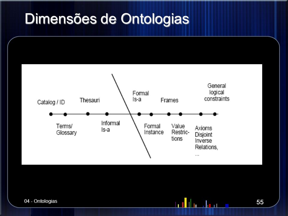 Dimensões de Ontologias 55 04 - Ontologias