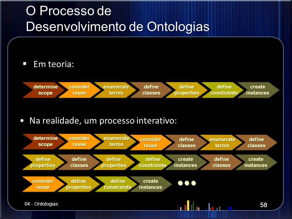 O Processo de Desenvolvimento de Ontologias Em teoria: Em teoria: determinescopeconsiderreuseenumeratetermsdefineclassesdefinepropertiesdefineconstrai