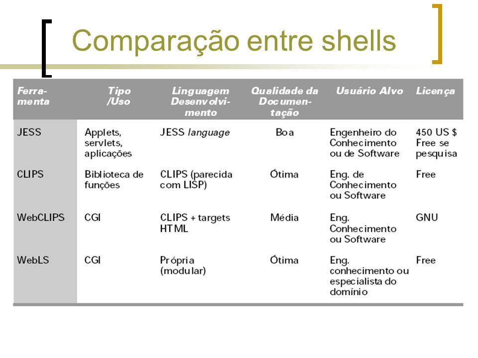 Comparação entre shells