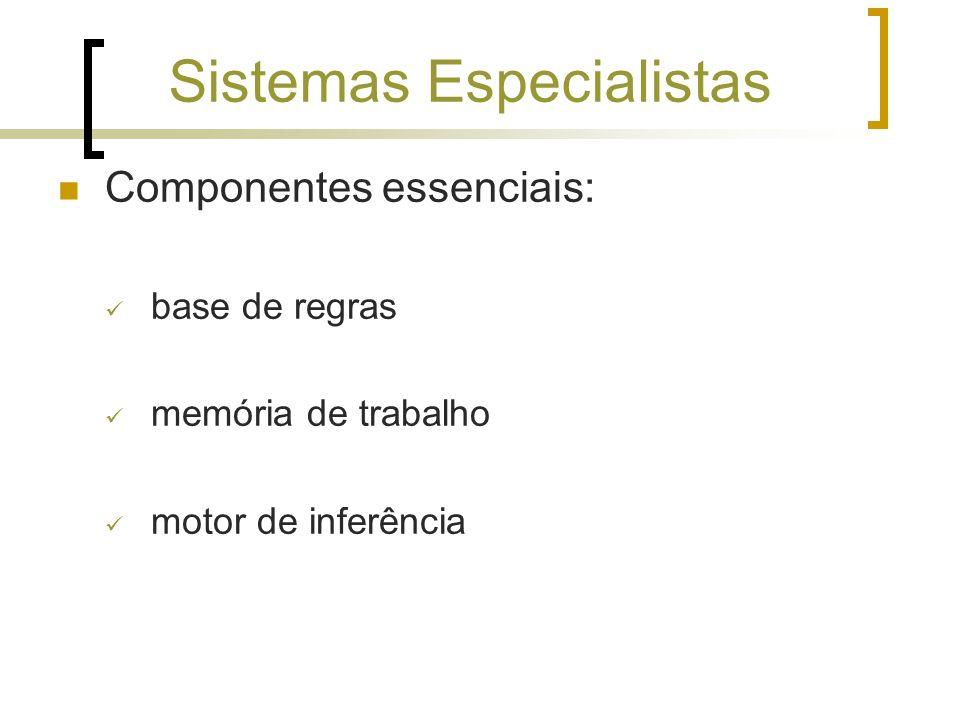 Sistemas Especialistas Componentes essenciais: base de regras memória de trabalho motor de inferência