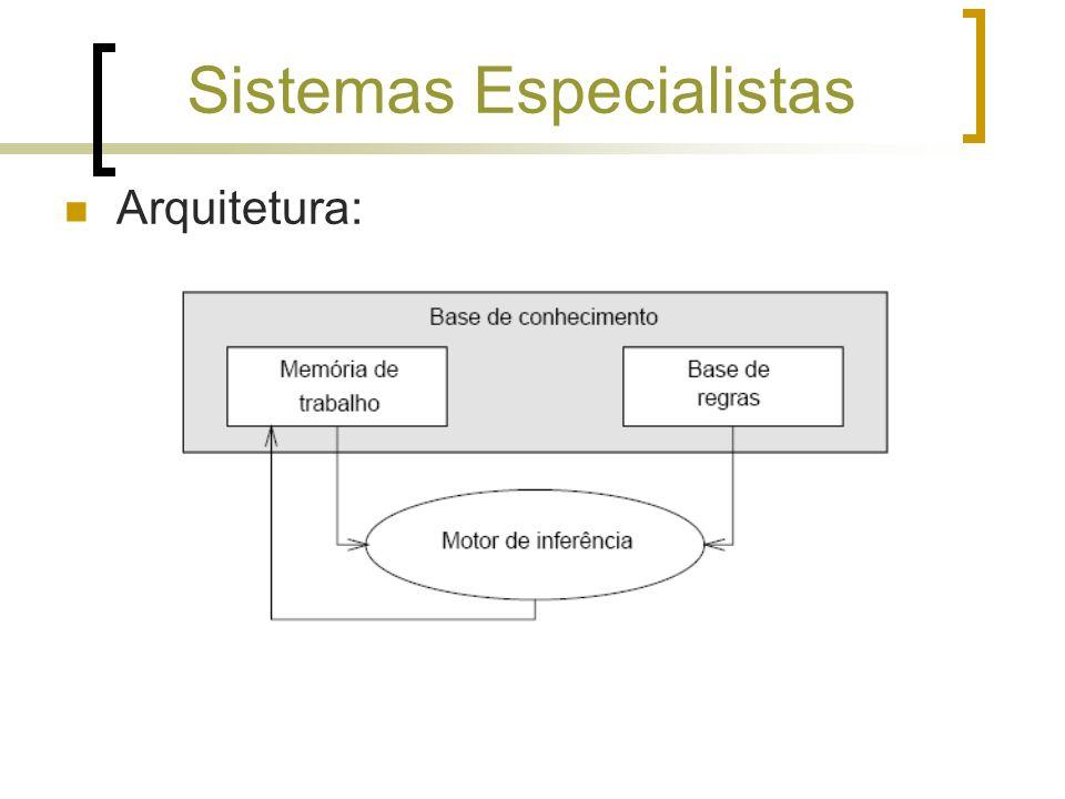 Sistemas Especialistas Arquitetura: