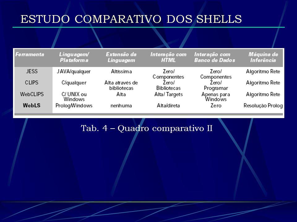 ESTUDO COMPARATIVO DOS SHELLS Tab. 4 – Quadro comparativo II