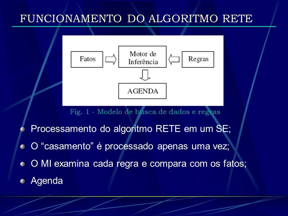 FUNCIONAMENTO DO ALGORITMO RETE Fig. 1 - Modelo de busca de dados e regras Processamento do algoritmo RETE em um SE; O casamento é processado apenas u