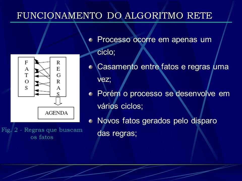 FUNCIONAMENTO DO ALGORITMO RETE Fig. 2 - Regras que buscam os fatos Processo ocorre em apenas um ciclo; Casamento entre fatos e regras uma vez; Porém