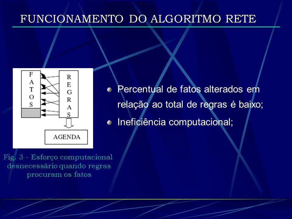 FUNCIONAMENTO DO ALGORITMO RETE Fig. 3 - Esforço computacional desnecessário quando regras procuram os fatos Percentual de fatos alterados em relação