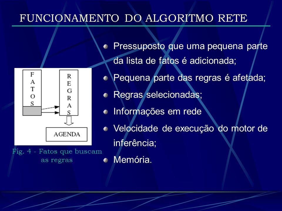 FUNCIONAMENTO DO ALGORITMO RETE Fig. 4 - Fatos que buscam as regras Pressuposto que uma pequena parte da lista de fatos é adicionada; Pequena parte da