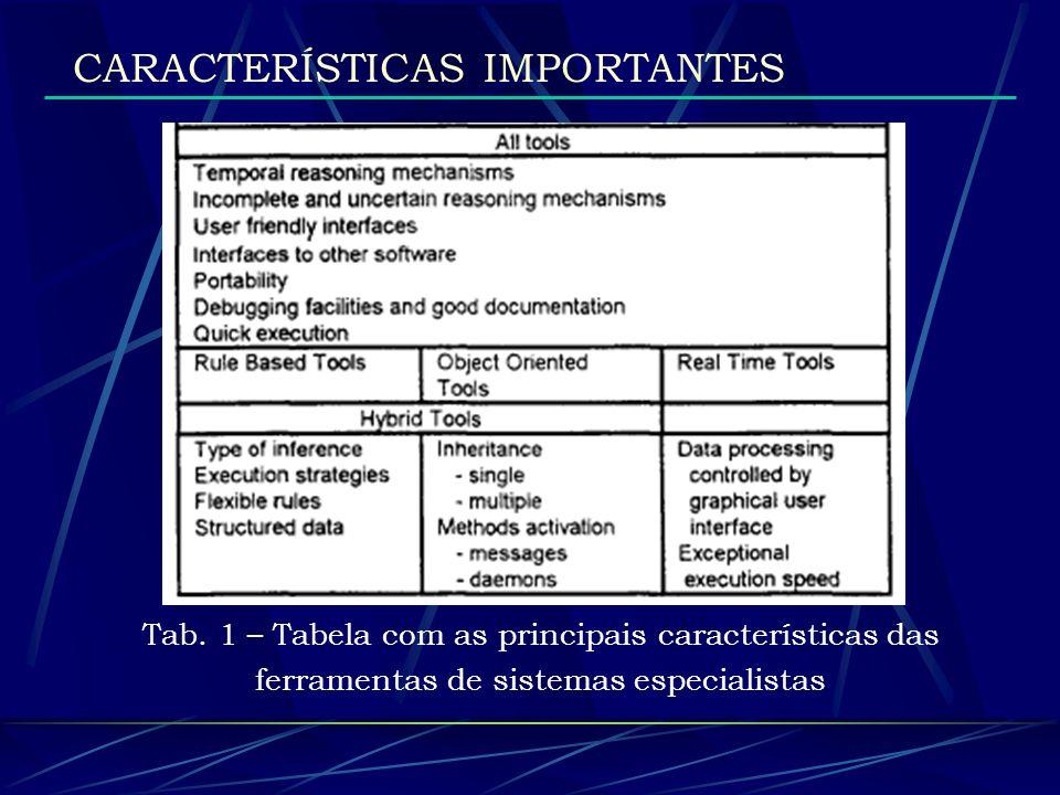 Tab. 1 – Tabela com as principais características das ferramentas de sistemas especialistas CARACTERÍSTICAS IMPORTANTES