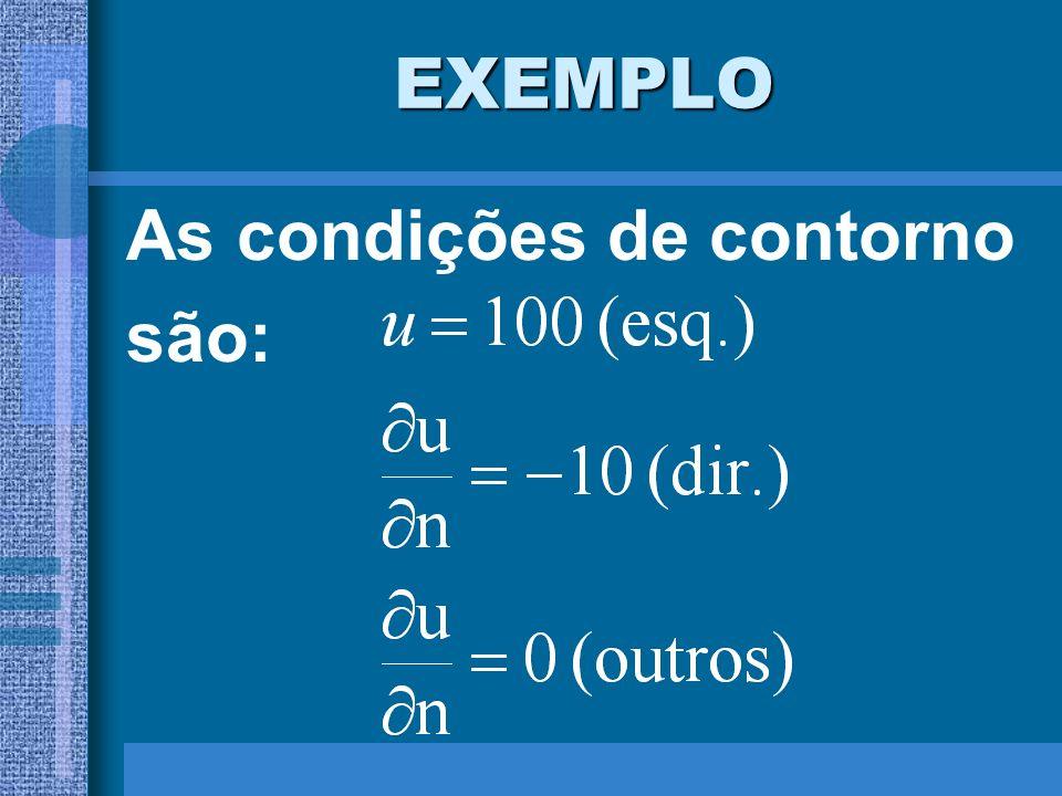 EXEMPLO As condições de contorno são: